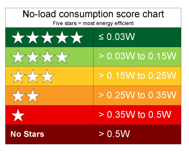 power consumption chart for air conditioner
